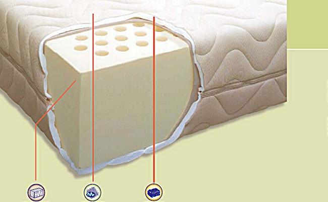 Materassi in Lattice - Guida Materassi